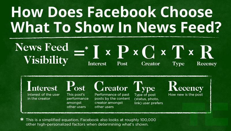 Algoritma Facebook. Gambar: Techcrunch